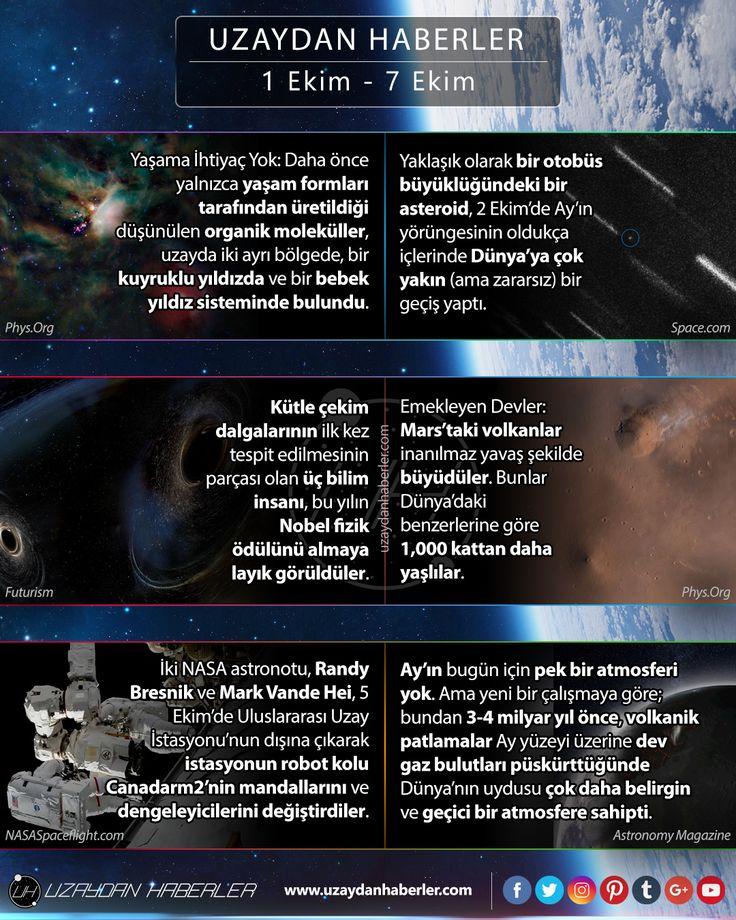 1 Ekim  7 Ekim | Uzaydan Haberler #uzaydabuhafta #space #science #news #uzay #bilim #uzaydanhaberler