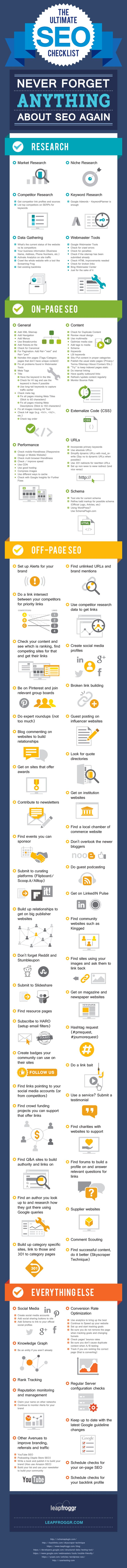 Follow this ultimate SEO checklist and you'll never be confused about website promotion and optimization again. Let Raven's research tools get you started.