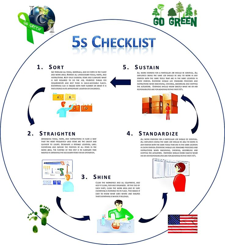 Supply Chain Management Principles Examples Templates: Indelac 5S Lean Manufacturing Go Green