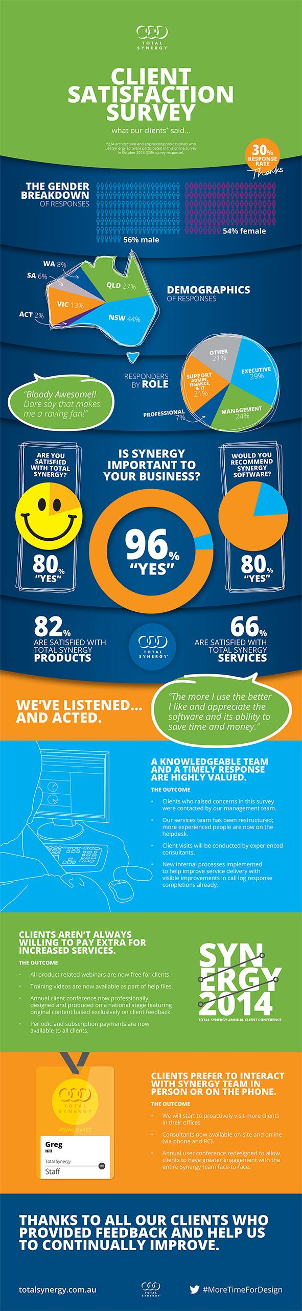 This infographic shows the results we received from our client satisfaction survey sent to 780 of our clients. We had 234 responses – 30 per cent. This is a huge response.  If you'd like to read CEO- Scott Osborne's letter sent to our clients.  Please click the image, which will lead you to our website | #MoreTimeForDesign