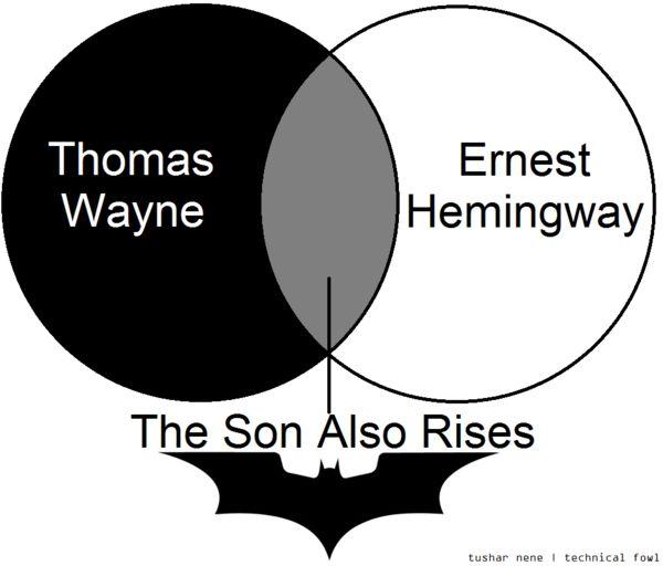 by Tushar Nene Happy Batman Night! | Nene, Wayne hemingway ...