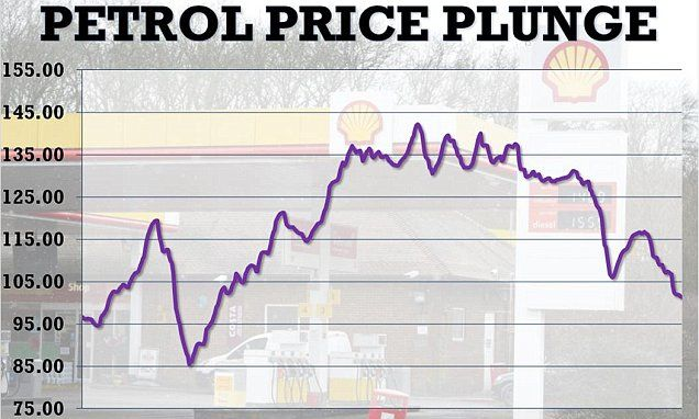 George Osborne's financial tightrope could snap if petrol prices don't rise, IFS report warns | Daily Mail Online