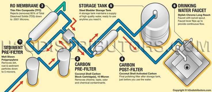 ropro+reverse+osmosis | in the process of natural osmosis visit our how does reverse osmosis ...