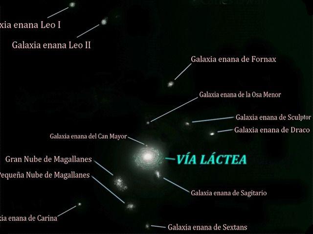 GALAXIAS SATÉLITES DE LA VÍA LÁCTEA. ¿Sabías que nuestra galaxía, la Vía Láctea, no es una galaxia cualquiera sino que tiene otras galaxias menores atadas gravitacionalmente a su alrededor? 8|. Así es, estas galaxías son denominadas...