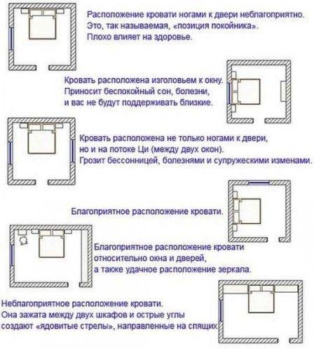 Правильно установленная кровать - залог крепкого сна #кровать #фэншуй #полезныесоветы