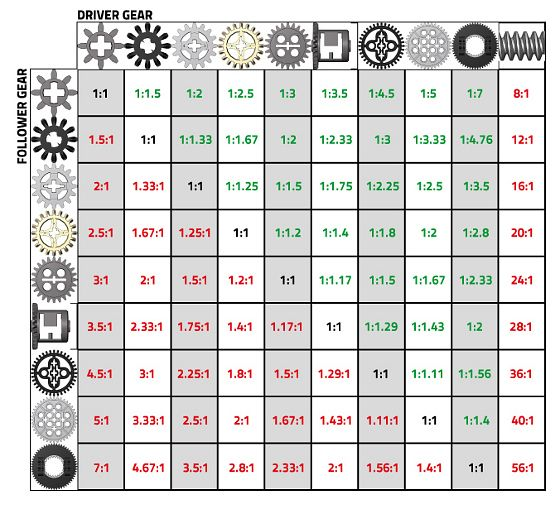 LEGO gear ratios table