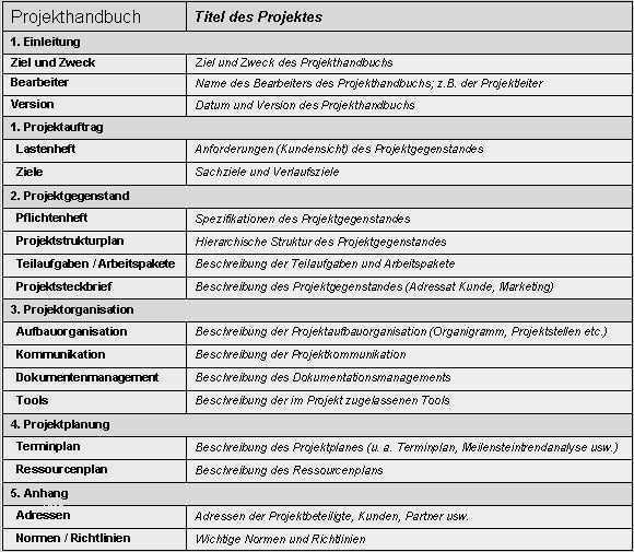 Grossartig Knx Raumbuch Vorlage Foto In 2020 Lebenslauf Vorlagen Word Vorlagen Lebenslauf