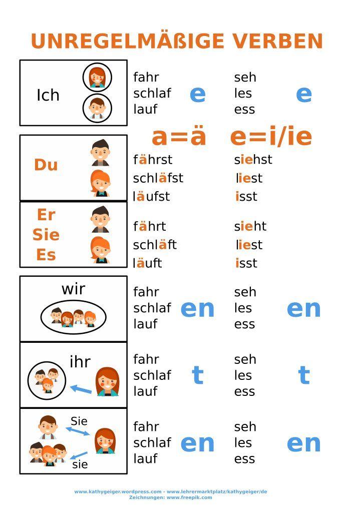 Wandposter Sammlung für Verben, Verbkonjugation, Perfekt für DaF-DaZ, Niveau A1-A2 – Unterrichtsmaterial in den Fächern DaZ/DaF & Deutsch