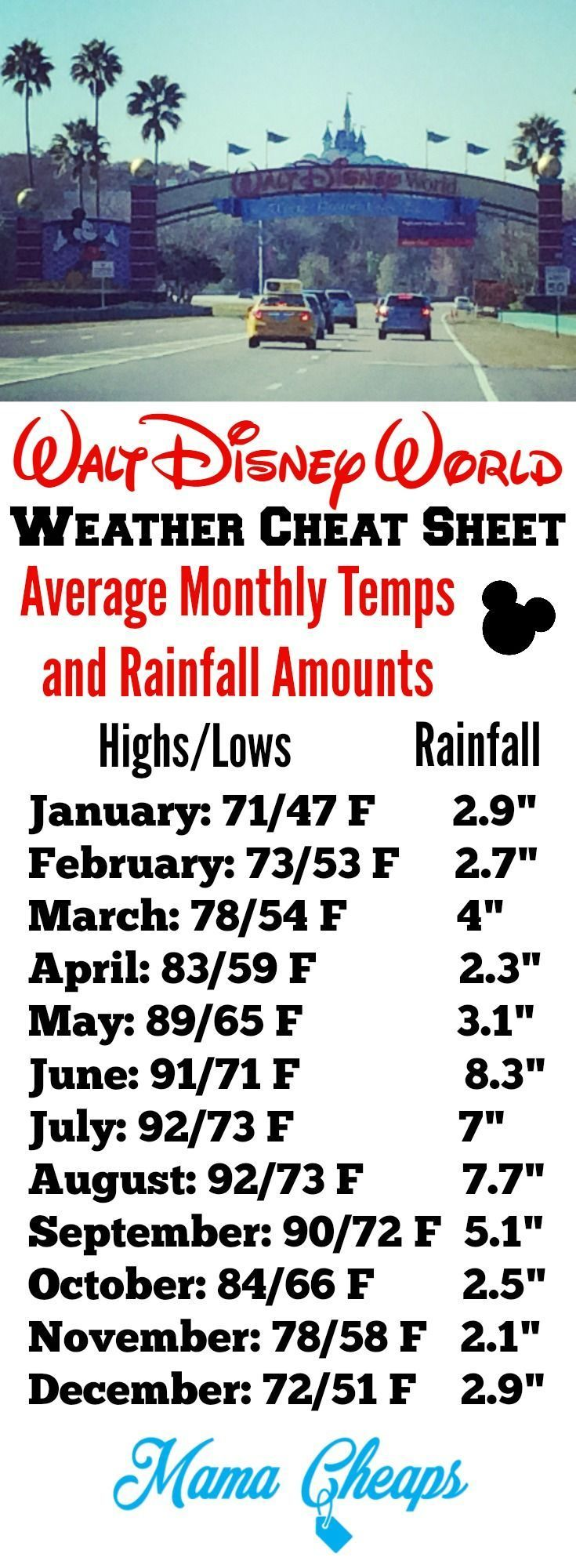 Disney World Weather Cheat Sheet: Average Temperatures and Rainfall Don't pack your bags until you check weather averages! Find more great DISNEY tips and tricks on http://MamaCheaps.com!