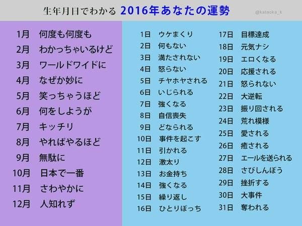 12ヶ月31日分の生年月日でわかる2016年あなたの運勢! 日本で一番激太りなのか(泣) これは単純に自分の運勢を確かめるのに面白い 12の接頭語と31個の結論を作るだけで良いのだ 12の接頭語を動物にするとかクルマにするとか企業にするとかアニメの主人公にするとか いろいろ 2016年の運勢を占えそうだ 女性が好きな占いだから女性が気になる恋愛デート占いにするとよいかも 2016年幸運を呼びこむデート占い 12の相手バリエーションと31パターンのデート デートを31パターン考える 12音階 1ド 2ド 3レ 4ミ 5ミ 6ファ 7ファ 8ソ 9ラ 10ラ 11シ 12シ 十二支(干支) 1子(ね) 2丑(うし) 3寅(とら) 4卯(うさぎ) 5辰(たつ) 6巳(みへび) 7午(うま) 8未(ひつじ) 9申(さる) 10酉(とり) 11戌(いぬ) 12亥(いのしし) 十二星座 1おひつじ座(Aries) 2おうし座(Taurus) 3ふたご座(Gemini) 4かに座(Cancer) 5しし座(Leo) 6おとめ座(Virgo) 7てんびん座(Libra)…