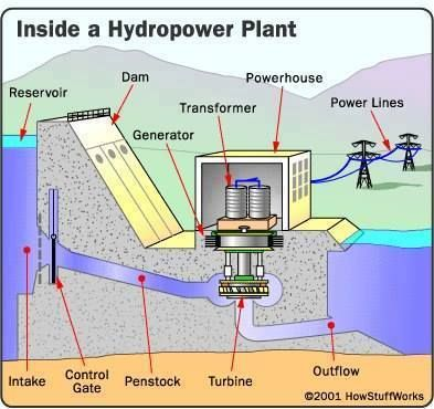 69 best power images on pinterest water cycle teaching science hydro power plant ccuart Image collections