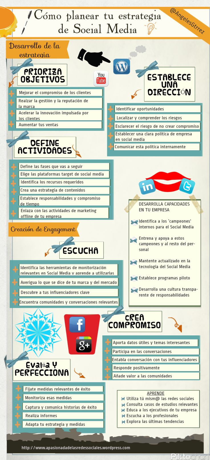 Planear estrategia Social Media (Infografía) vía @Angeles Gutiérrez Valero