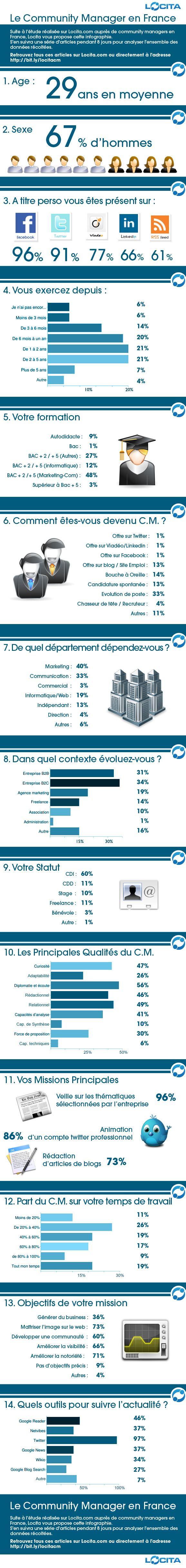 Profil du Community Manager en France (gestionnaire de communauté)