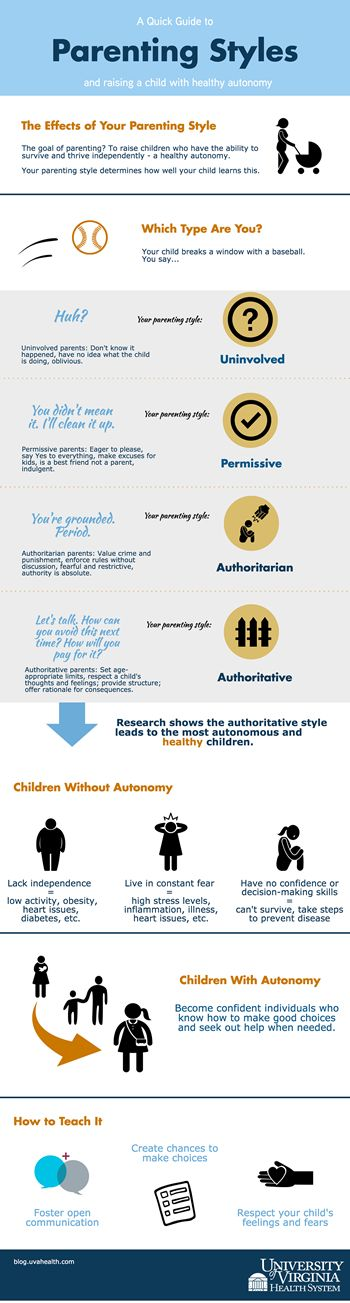 Infographic: a guide to parenting styles & healthy autonomy. Are you a permissive or authoritative parent?