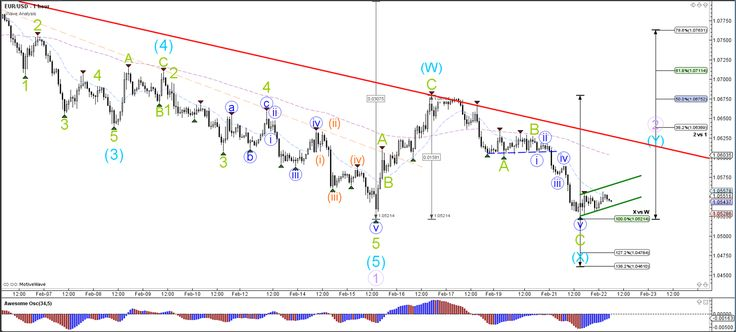 EUR/USD Testing Fibonacci Support Levels of Wave X  - Your capital is at risk