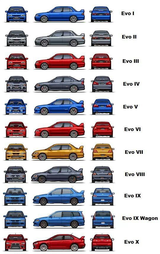 Evolution of the Lancer Evolution. - Japanese