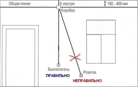 требования к прокладке электропроводки
