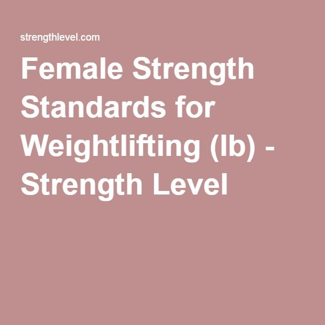 Female Strength Standards for Weightlifting (lb) - Strength Level