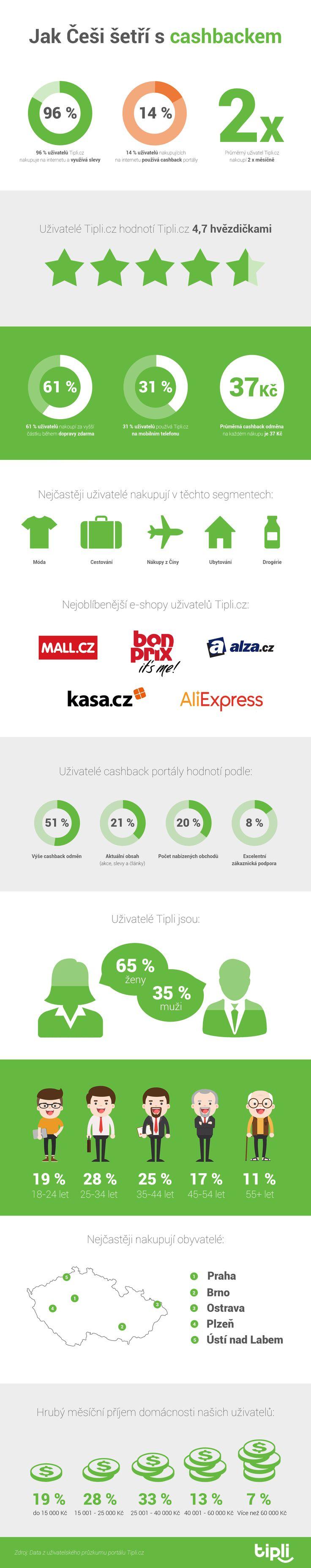Jak Češi využívají cashbackové služby?