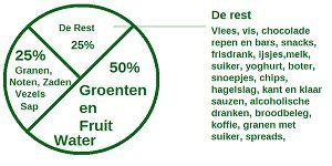 Wat is gezond voedsel?