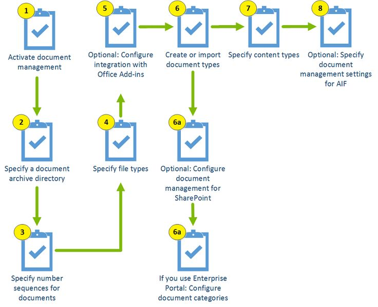 erp in operation management The classification system and batch management are closely linked the specification for a batch master record is based on a batch's classification the attributes (that is, the specifications) are stored as characteristic values.