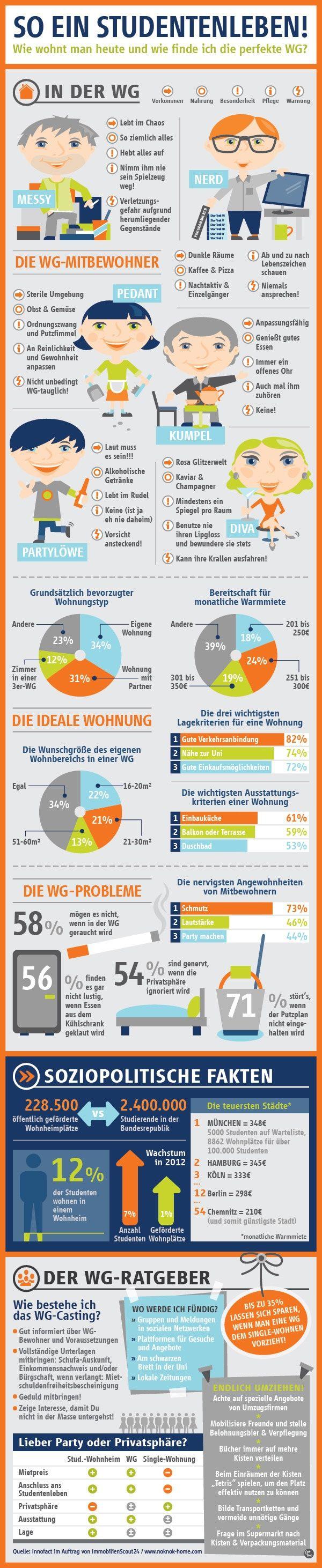 Lustige Infographic zum Thema Wohngemeinschaft von buedinger.de