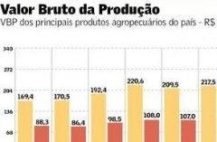 Valor bruto da colheita de soja do país já beira R$ 100 bilhões | Valor Econômico