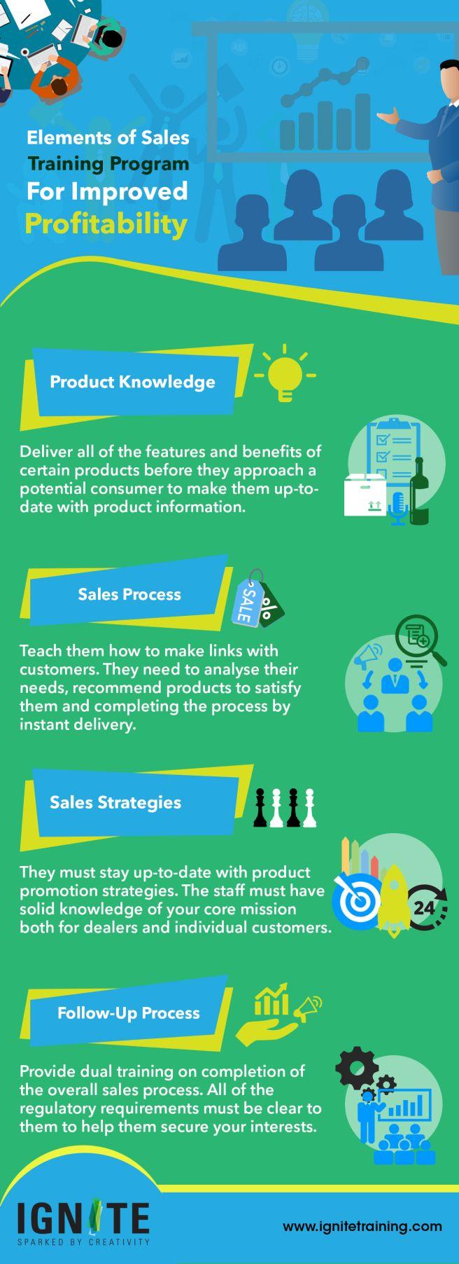 Elements Of Sales Training Program For Improved Profitability   Training Companies in Dubai