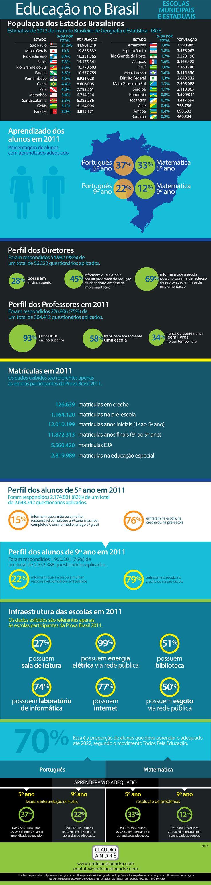Educação no Brasil.