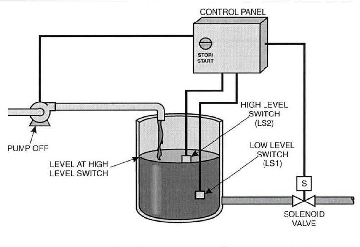 Pump Control In A Process Control Instrumentation Process Control Process Control
