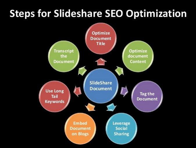 SlideShare SEO Secrets – Generate +60 Million visitors A Month and 215 Million Page Views, and also Has 16 Million Registered Users..  Check Detail => http://www.releasedl.com/slideshare-seo-secrets-review-and-download/