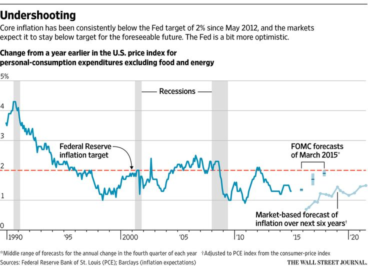 Capital Account: Low Inflation Argues for Fed Patience - WSJ