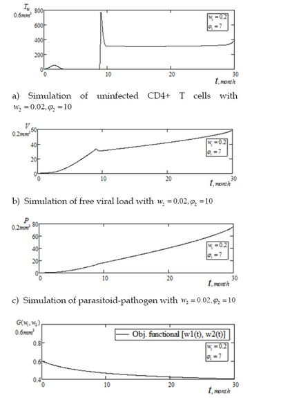 On Optimal Control Pair Treatment: Clinical Management of Viremia Levels In Pathogenic-Induced HIV-1 Infections by E Bassey* in Biomedical Journal of Scientific & Technical Research (BJSTR) http://biomedres.online/fulltexts/BJSTR.MS.ID.000204.php
