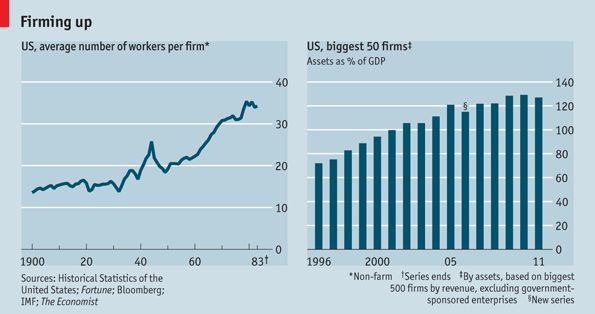 Economies of scale run out at a certain point. The largest firms in America may be beyond it