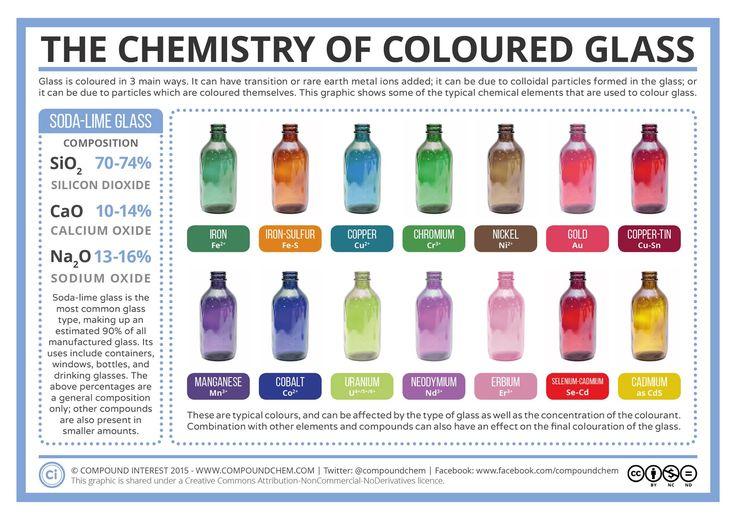 Herz aus Glas - Wie kommt die Farbe ins Glas