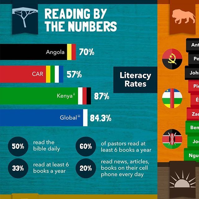 See this data on readership among African Christians! #infographic #dataviz #africa #reading #books