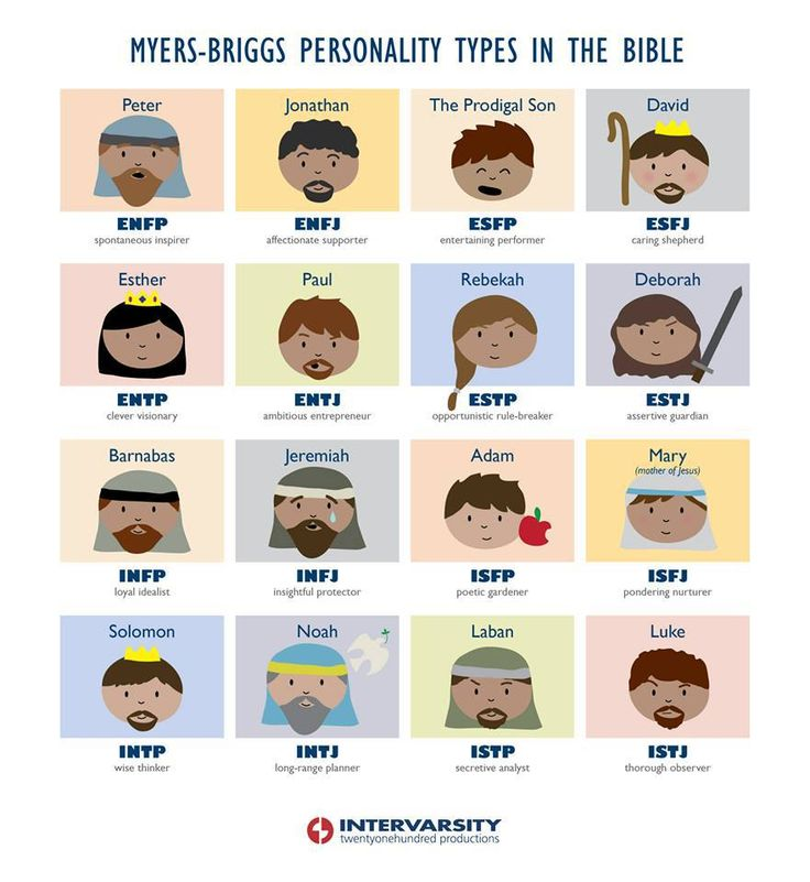 curtisfarr:  What Myers-Briggs personality type are you, what character do you relate to, and do you know where to find that character in the Bible?