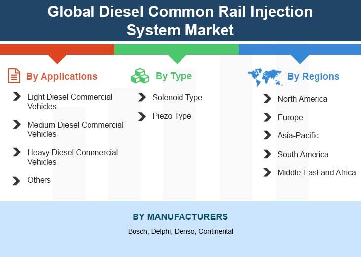 Global Diesel Common Rail Injection System Market by