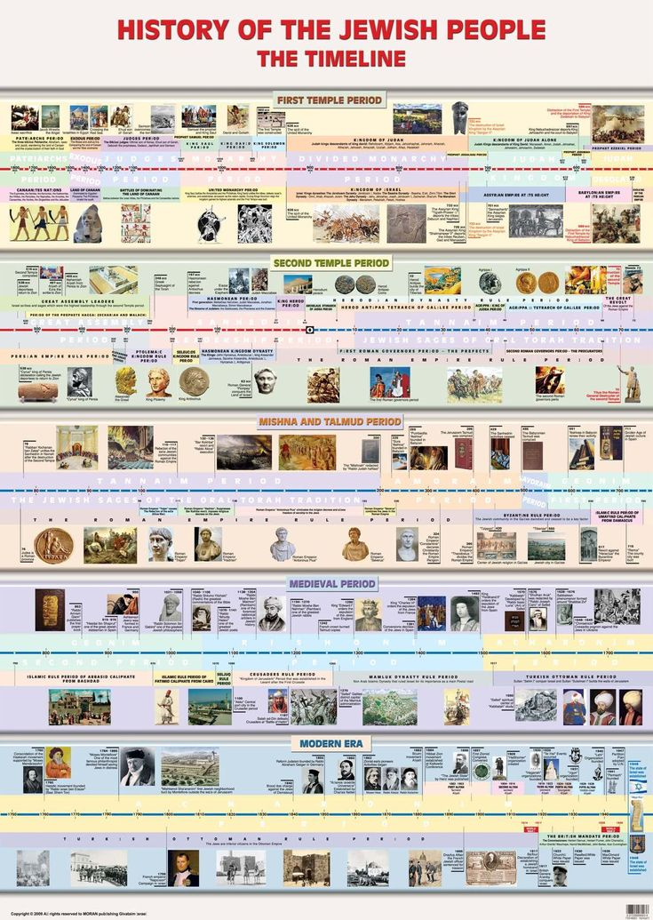 Laminated Timeline in Jewish History - Bible Jewish Timeline Chart