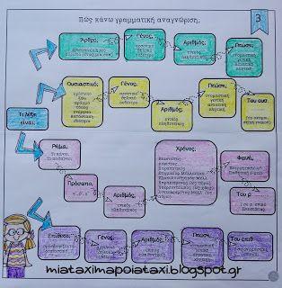 Μια τάξη...μα ποια τάξη;: Γραμματική Αναγνώριση βάσει ... σχεδίου! (κλιτά)
