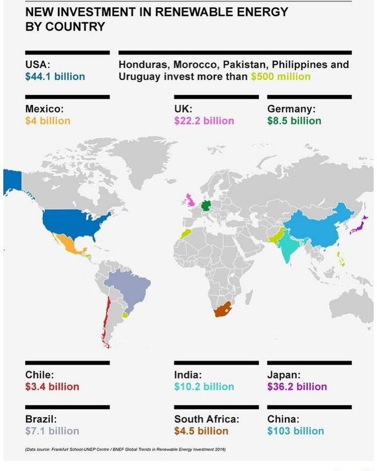 The world is breaking the correlation to #fossilfuels  Because of the rest of the world #renewables is accelerating in both use and #investment. #China is crushing it as per this graphic from the #WorldEconomicForum - Dont forget to follow! #solar #wind #renewableenergy #sustainable #usa #mexico #uk #germany #chile #brazil #india #japan #southafrica