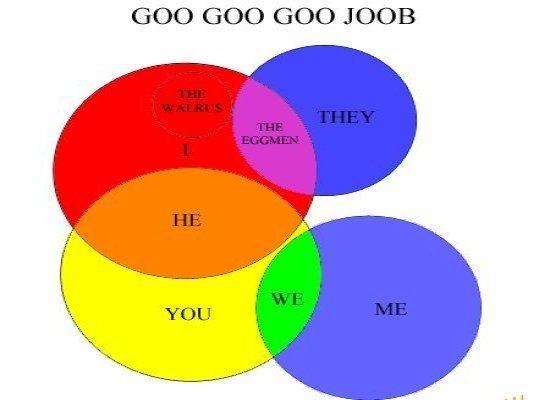 Venn Diagram Music Goalblockety