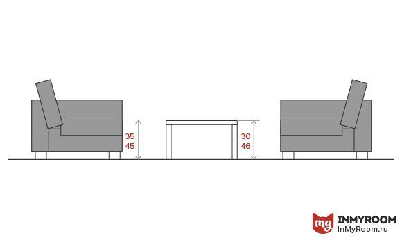 Фотография:  в стиле , Гостиная, Советы, Эргономика, как расставить мебель в гостиной, куда поставить диван в гостиной, расстояние между телевизором и диваном, как выбрать удобное кресло, ширина дивана для гостиной, эргономика гостиной, инфографика – фото на InMyRoom.ru