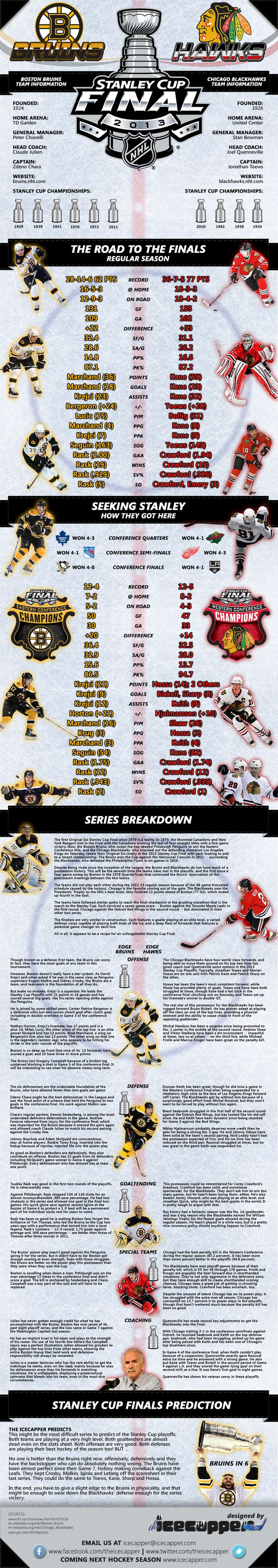 2013 Stanley Cup Finals