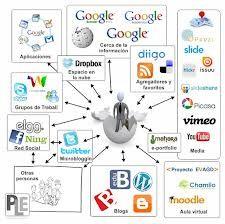 La evaluación es un proceso que se evalúa en los diversos escenarios, y en e-portafolio que evidencia el avance personal, que gracias a la colaboración, potenció un estudiante.