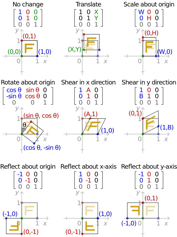 Effect of applying various 2D affine transformation matrices on a unit square. Note that the reflection matrices are special cases of the scaling matrix.