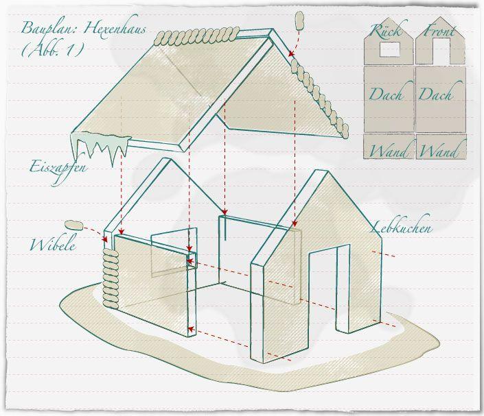 ber ideen zu lebkuchenhaus vorlage auf pinterest lebkuchenh user und weihnachten. Black Bedroom Furniture Sets. Home Design Ideas
