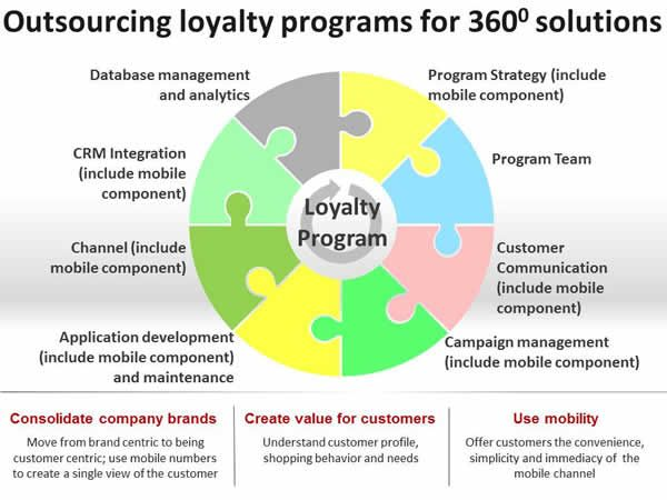 41 best Loyalty Program images on Pinterest Customer loyalty - customer profile