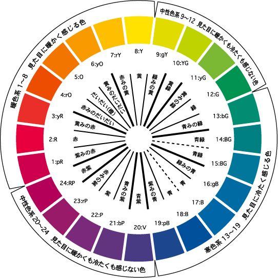 PCCS 色相環 主要原色 : 赤、黄、緑、青 心理補色 : 青緑、青紫、赤紫、黄みの橙