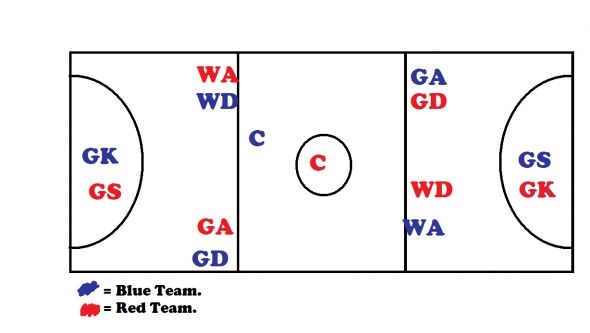 netball court showing starting positions